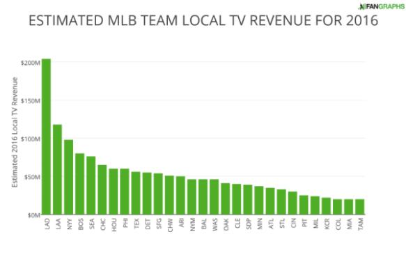estimated-mlb-team-local-tv-revenue-for-2016-1-e1461613316815