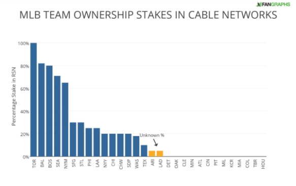 mlb-team-ownership-stakes-in-cable-networks-1-e1461607670807