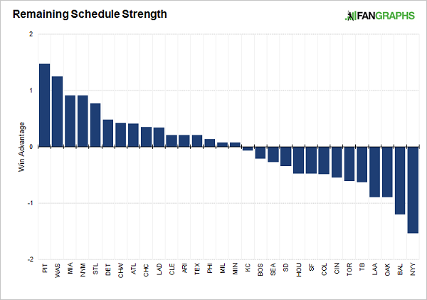 remaining-schedule-strength