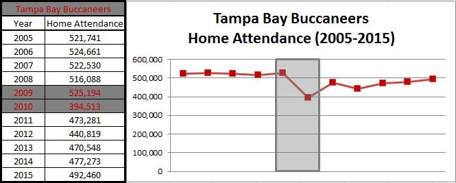 bucs home attendance