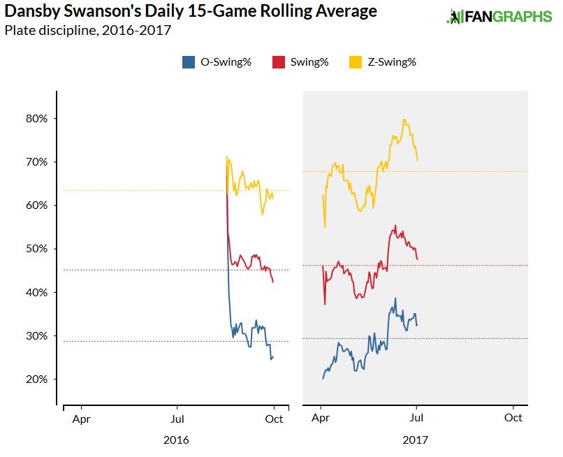 swansonswing 7-6-17