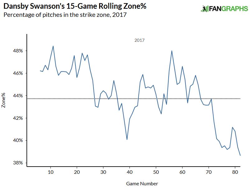 swansonzone 7-6-17