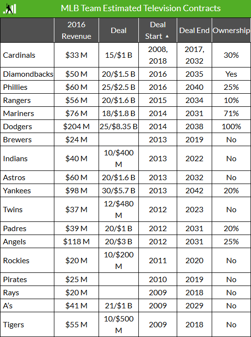 mlb tv contracts