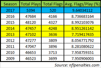 nfl penalty flag data 9-21-17