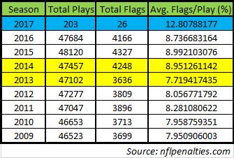 nfl penalty flag data 9-8-17