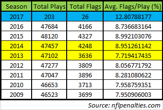 nfl penalty flag data 9-8-17