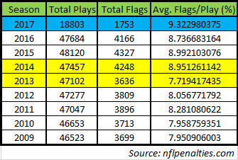 nfl penalty flag data 10-26-17
