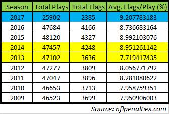 nfl penalty flag data 11-16-17