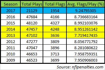 nfl penalty flag data 11-2-17