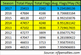 nfl penalty flag data 11-9-17