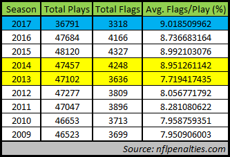 nfl penalty flag data 12-14-17