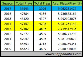 nfl penalty flag data 12-5-17