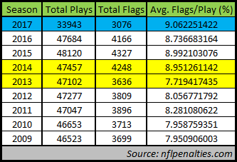 nfl penalty flag data 12-5-17