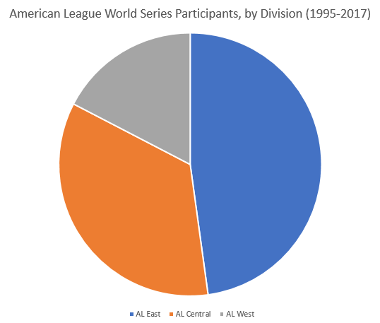 distribution of world series participants by AL division 95-17