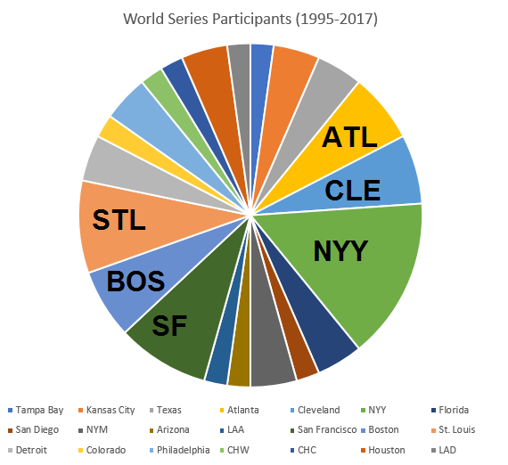 distribution of world series participants by team 95-17