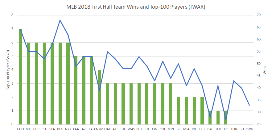 2018 mlb top 100 and team wins