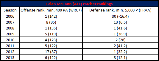 mccann braves ranks